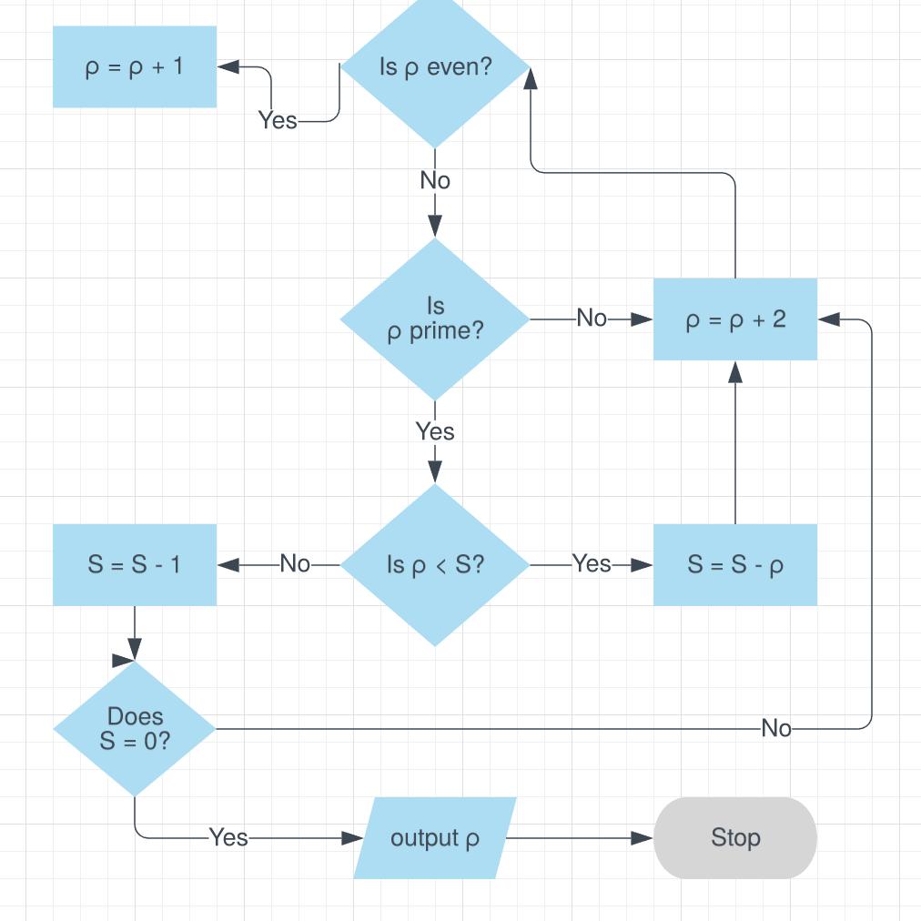 Template: Algorithm Flow Chart.