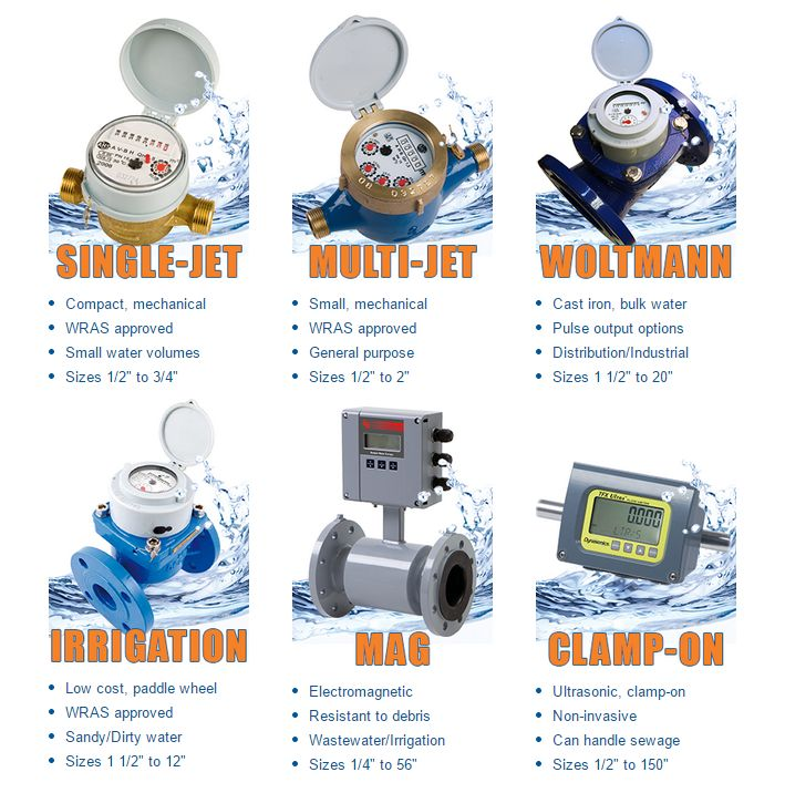 1000+ images about Flow Meters on Pinterest.