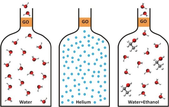 Graphene's love affair with water: Water filters allow precise and.