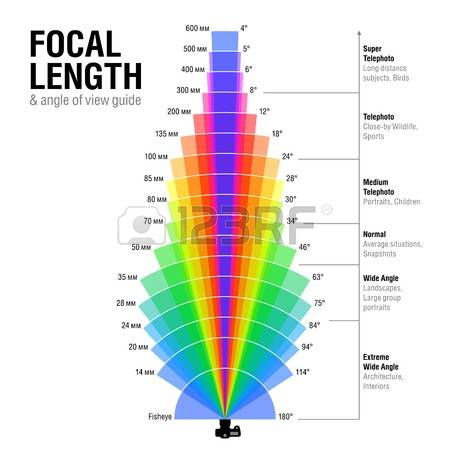 73 Focal Length Cliparts, Stock Vector And Royalty Free Focal.