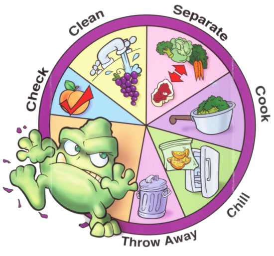 Food poisoning foods clipart.