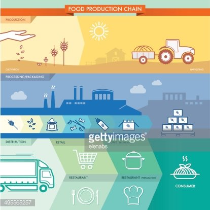 Food production chain Clipart Image.