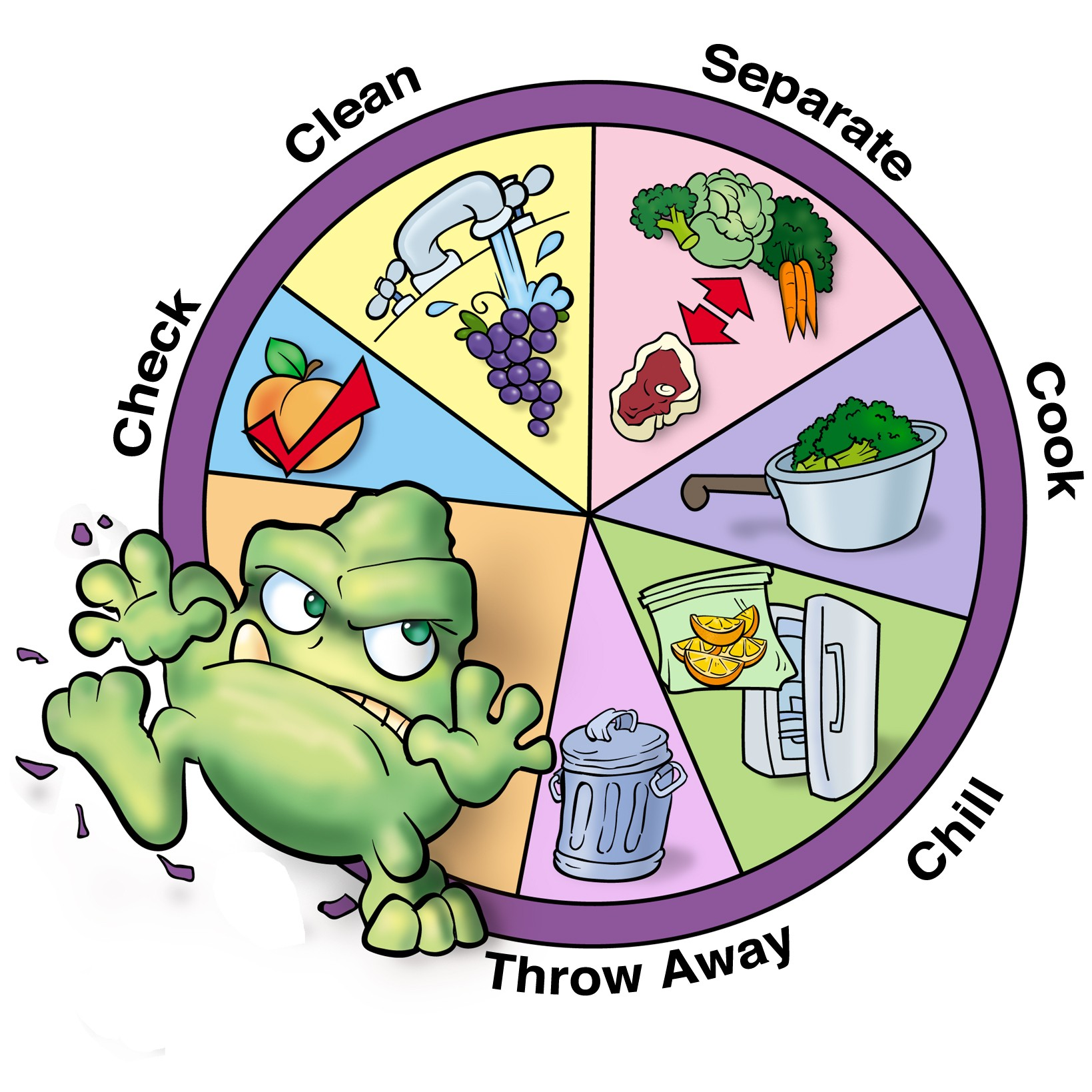 Food Hygiene Clipart.