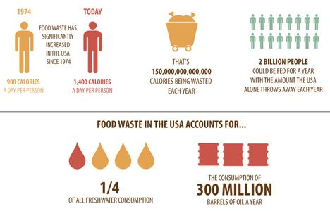 Food Waste In America Clipart.