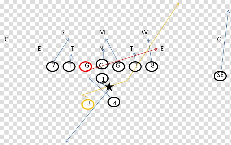 T formation American football plays Offense, american.