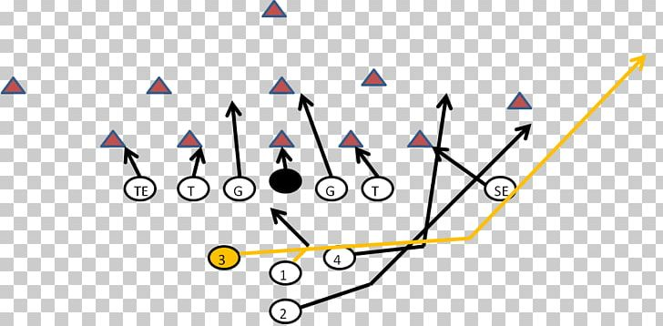 Wishbone Formation Sweep American Football Plays PNG.