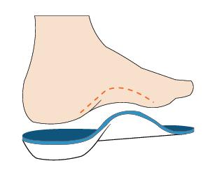 Axign Orthotic Flip Flops.