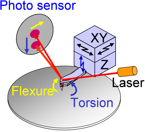 Atomic force microscope method for sidewall measurement through.