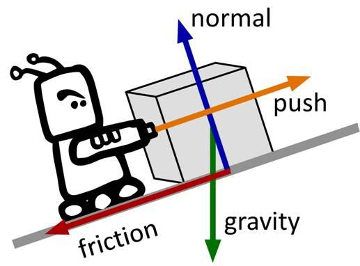 Forces Push And Pull Clipart (11+).