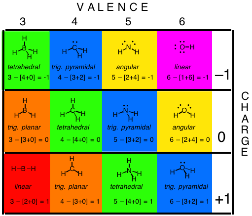 A Key Skill: How to Calculate Formal Charge — Master Organic Chemistry.