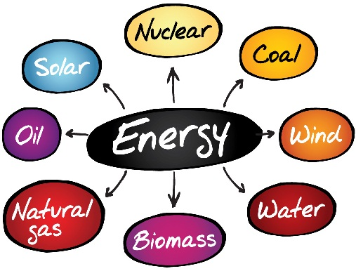 Different Types of Energy Resources: Overview, Uses.