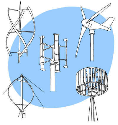 Wind turbine types.