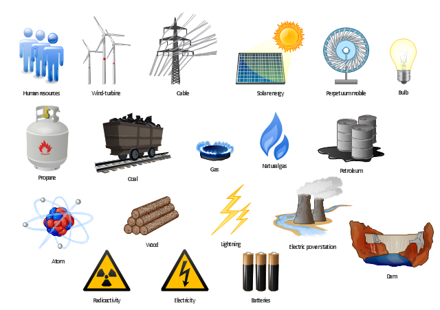 Resources and energy.