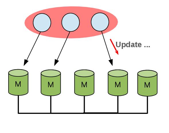 MySQL Group Replication.