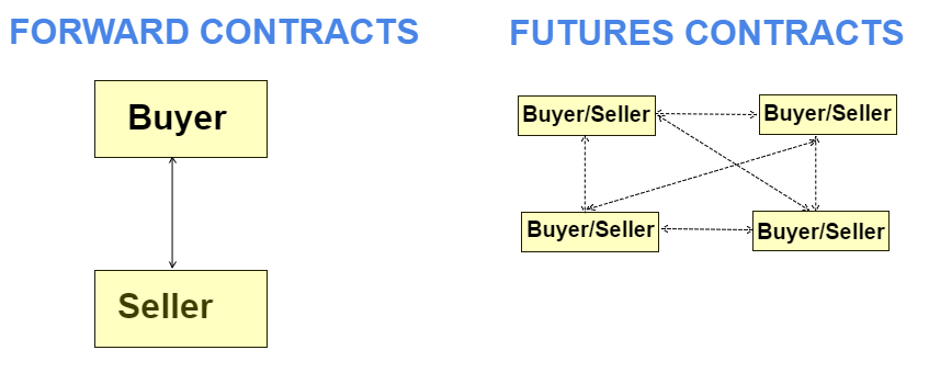 4 Key Differences between Futures and Forward Contracts.