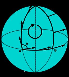 Foucault Pendulum Clipart.