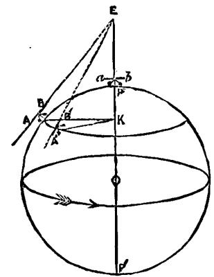 Foucault's Pendulum Experiments.
