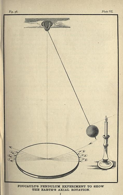 1000+ images about PENDULUM/DOWSING on Pinterest.