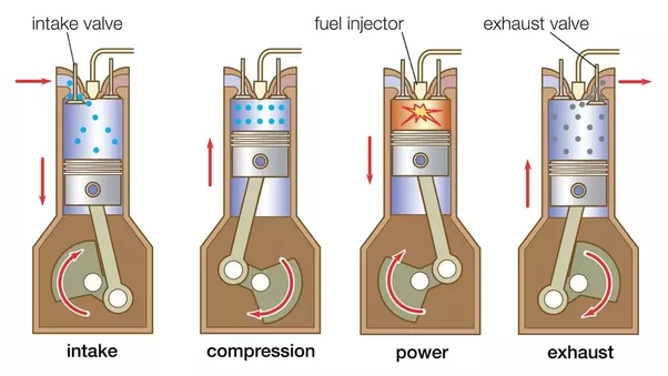 What is the difference between four stroke engine and four valve.
