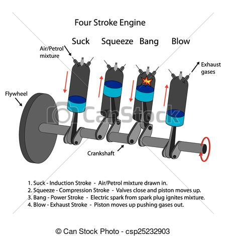 Vector Clipart of Daigram of four stroke engine..