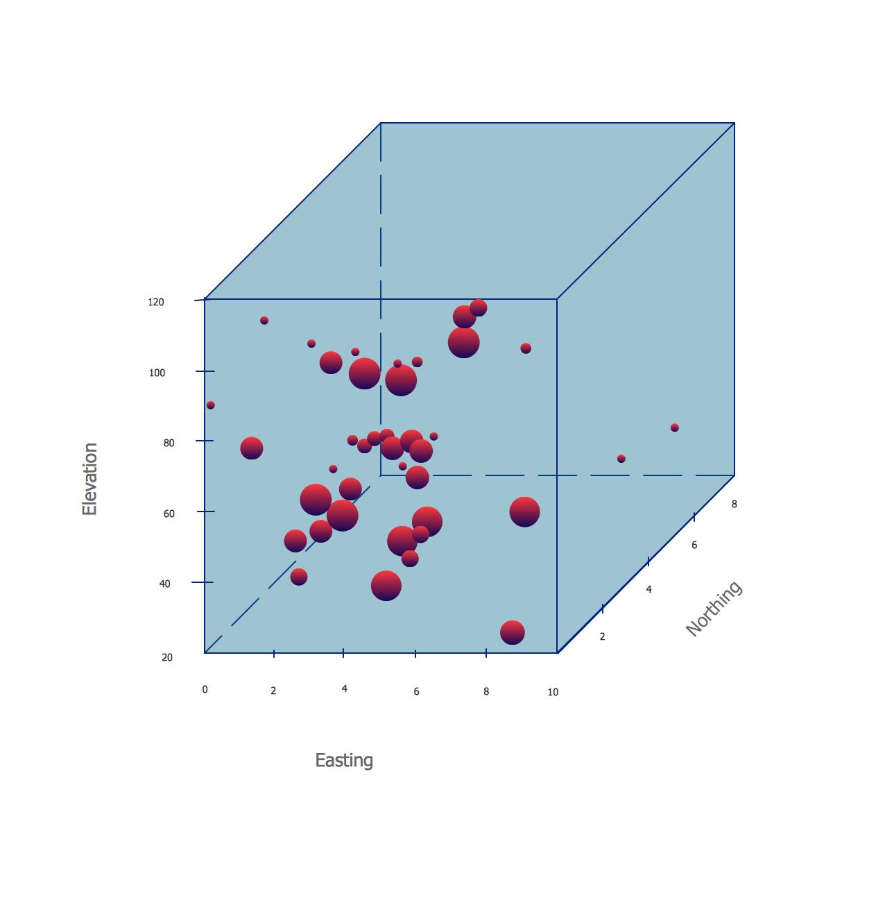 Dimensions Bubble Plot.