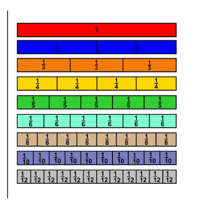 Fraction Bar Clipart.