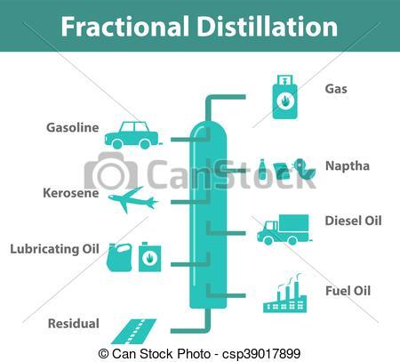 EPS Vectors of Fractional Distillation, Oil Refining infographic.