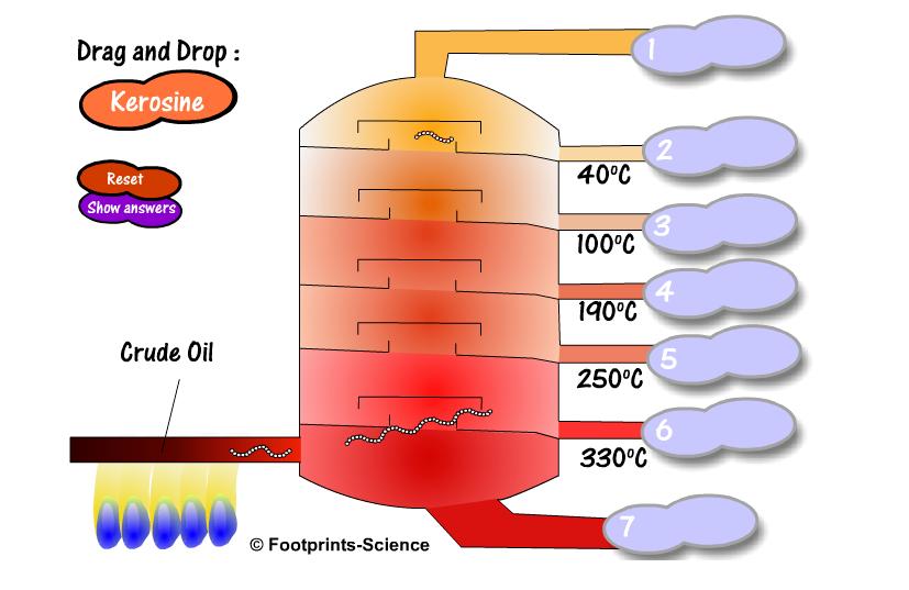 Fractional distillation of crude oil (GCSE).