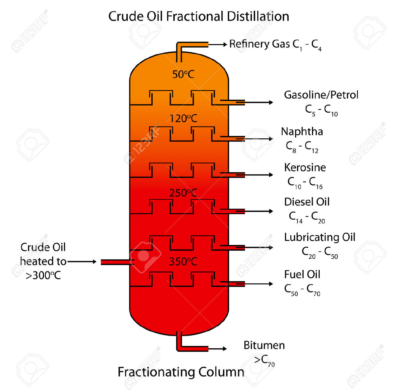 Labeled Diagram Of Crude Oil Fractional Distillation. Royalty Free.