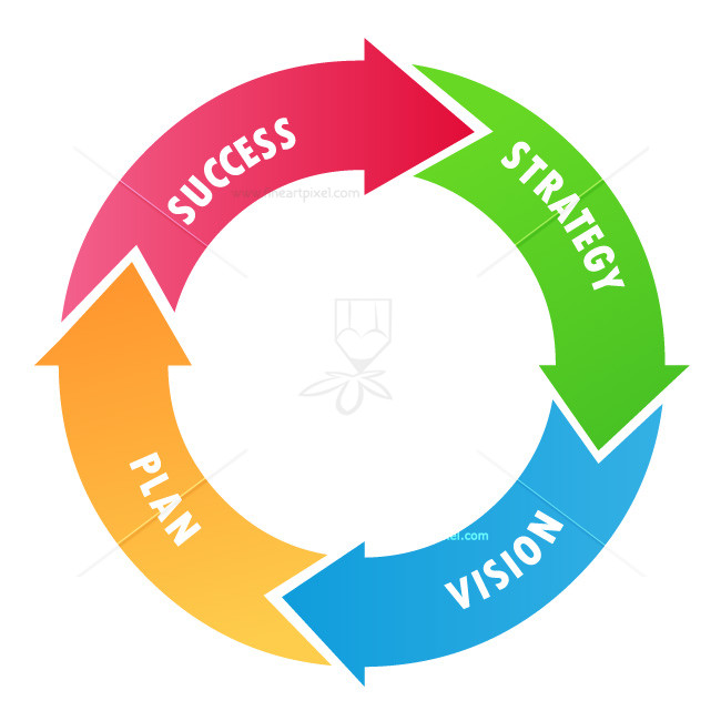 Business Project Cycle.