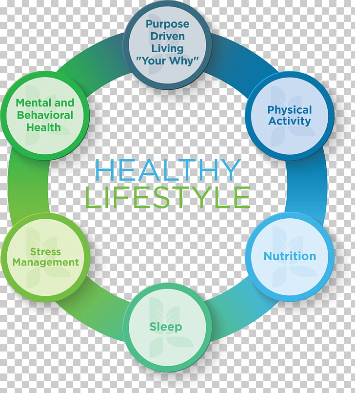 Health, Fitness and Wellness Lifestyle Health system Stress.