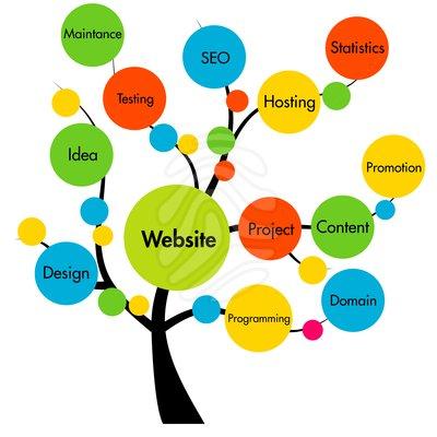 Website Design Clipart.