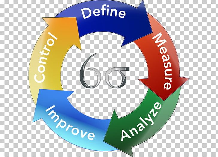 Lean Manufacturing Lean Six Sigma Business Process PNG.
