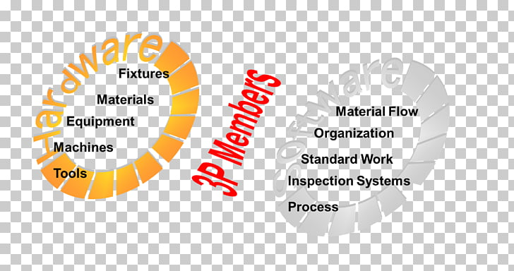 Lean manufacturing Lean Six Sigma Production Process, others.