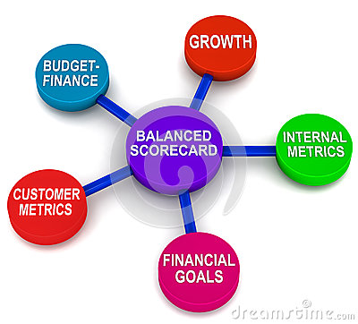 Balanced Scorecard Royalty Free Stock Photos.