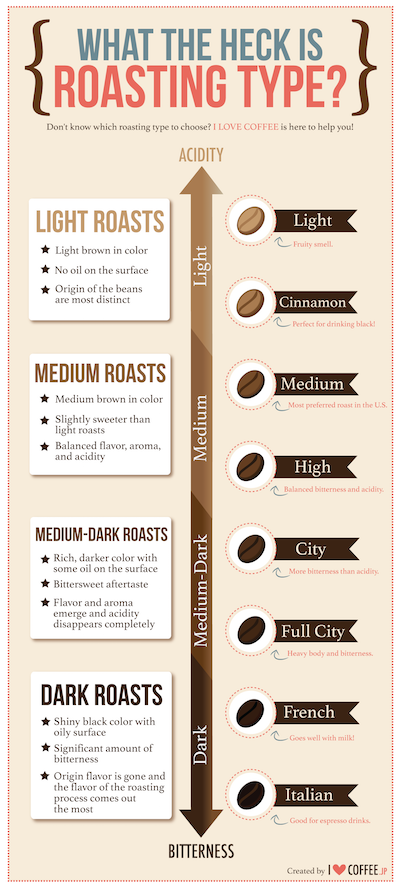 Coffee Roasts Guide.