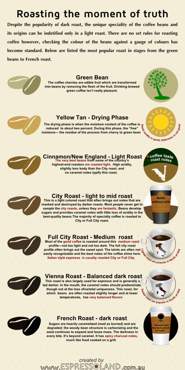 17 Best ideas about Coffee Beans on Pinterest.