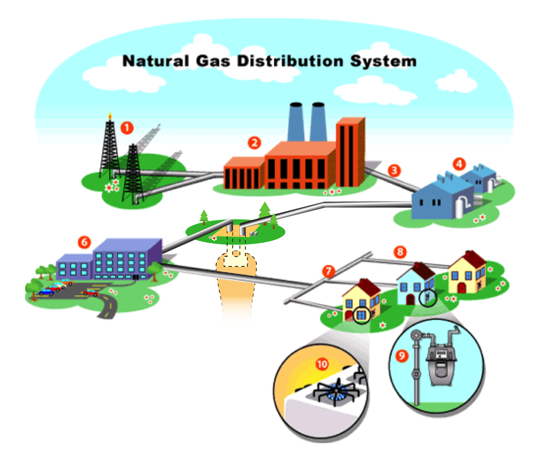 Learn about Natural Gas.