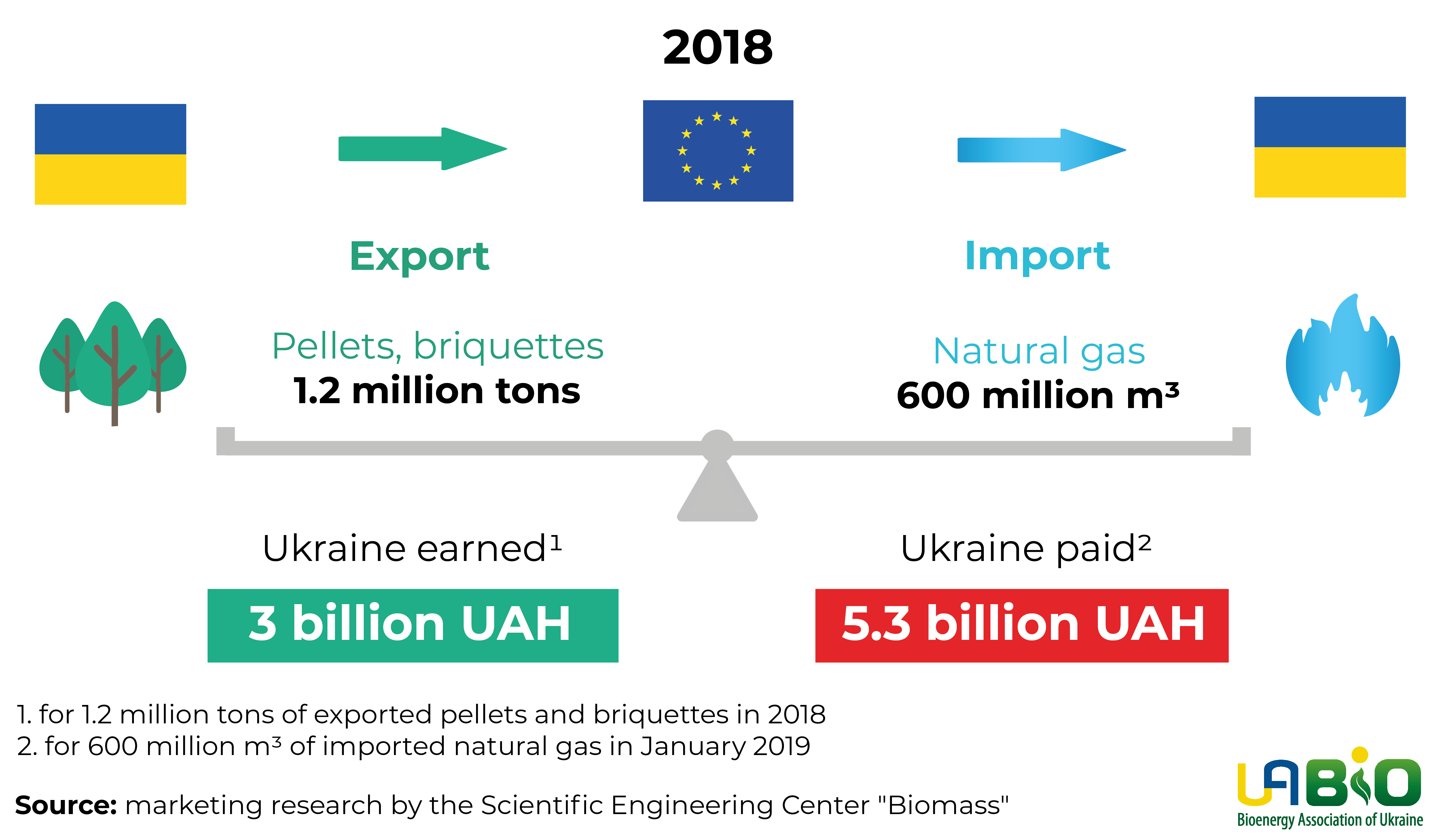 Export of biofuel and import of natural gas by Ukraine in 2018.