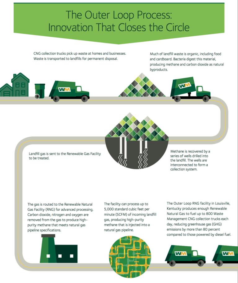 Waste Management Unveils Its New Waste.