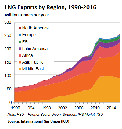 The Huge Ships for the Booming LNG Trade.