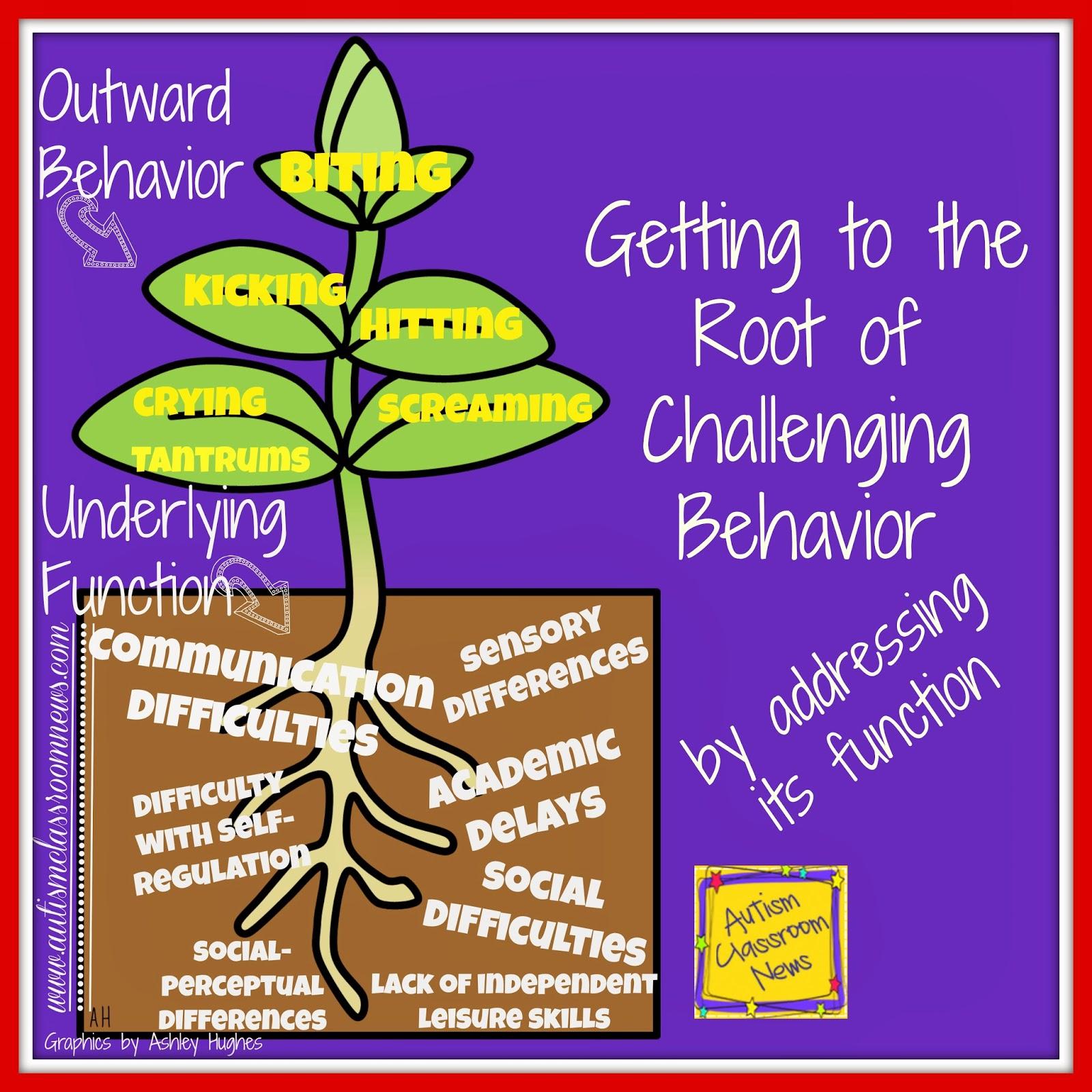 Functional Behavior Assessment Clipart.