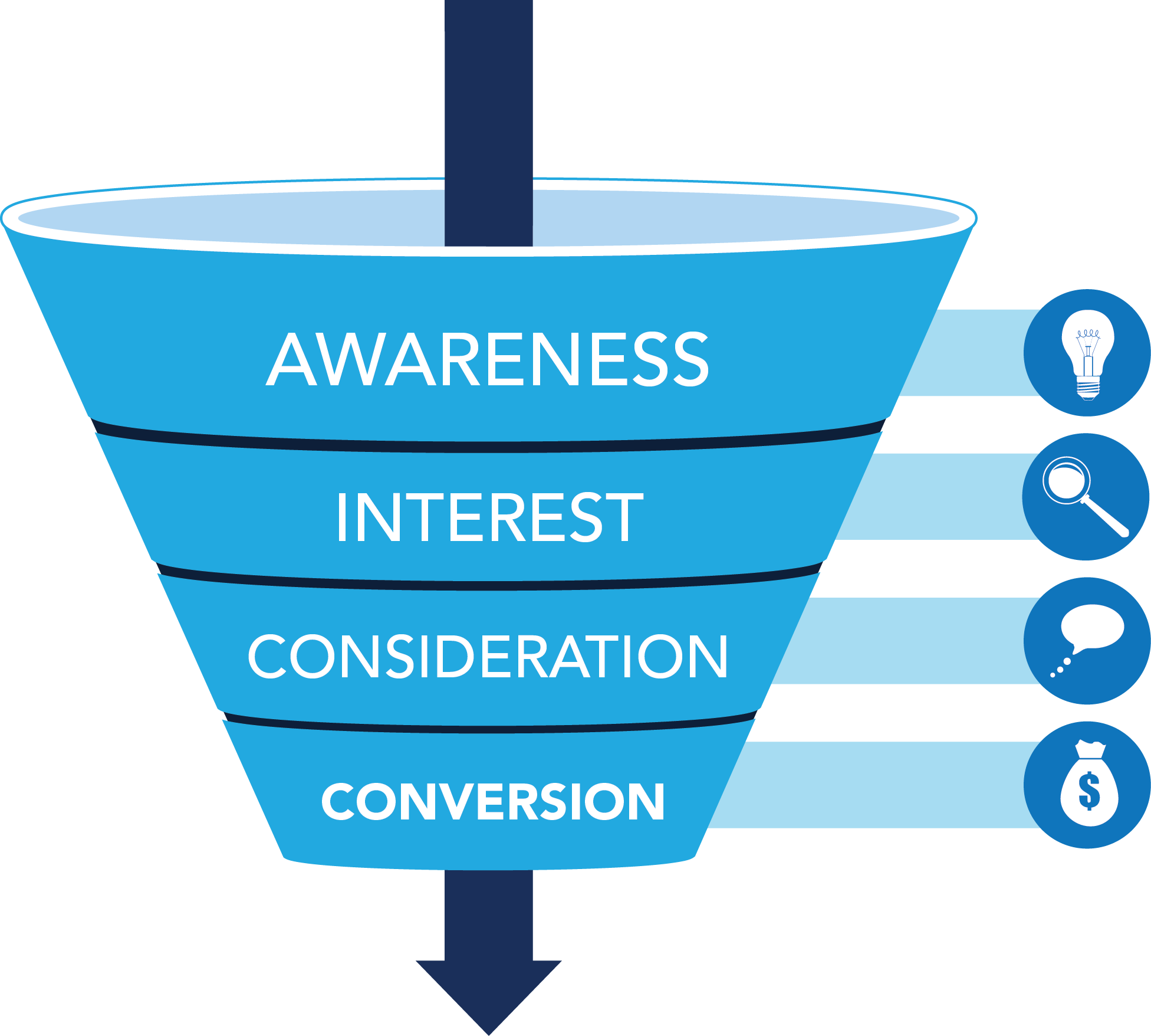 Holistic SEO: The Foundation of Your Conversion Funnel.