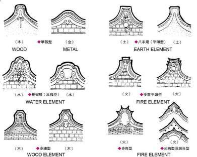 The 5 elements of fengshui symbolically sculpted on the ends of.