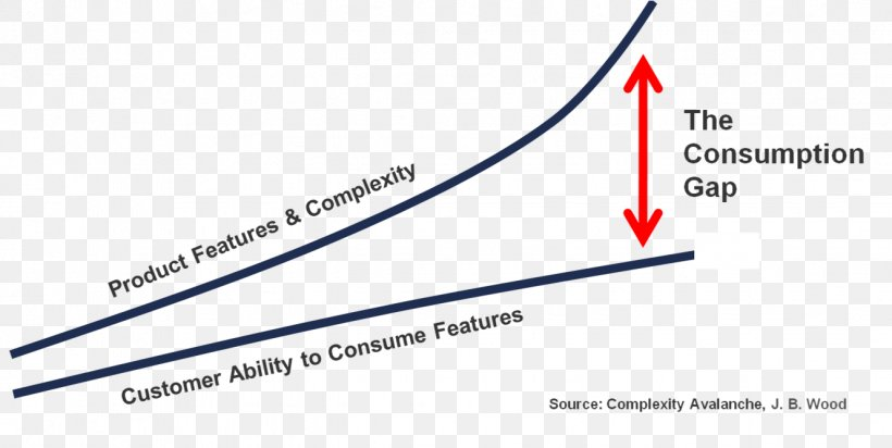 Complexity Avalanche Customer Success Gap Inc. Gainsight.