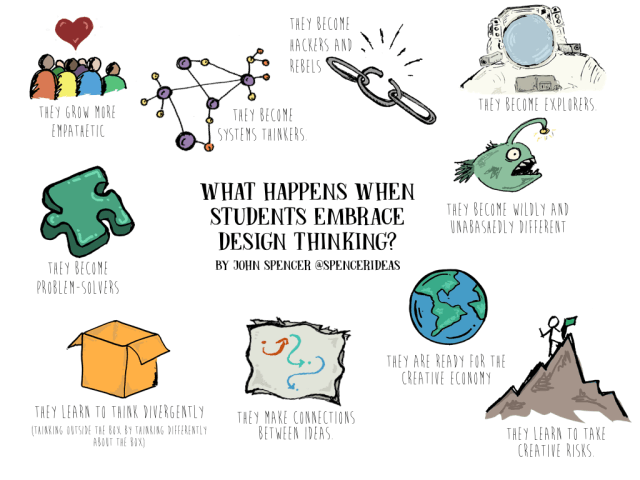 10 Things That Happen When Students Engage in Design Thinking.