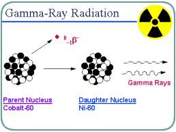 Gamma ray clipart.