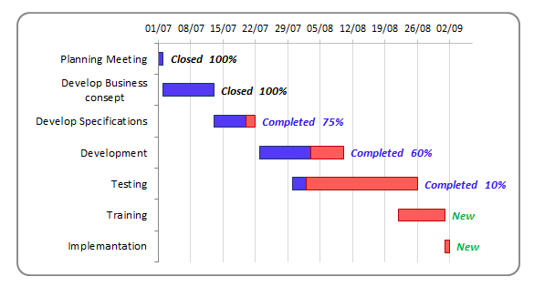 Gantt Chart Software.