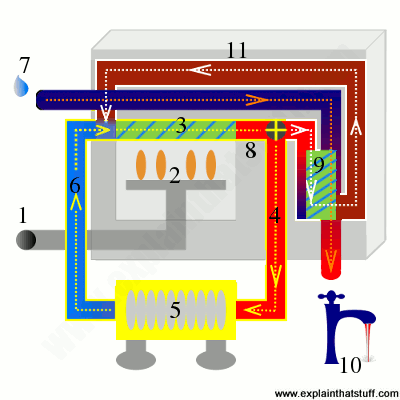 Gas central heating boilers and furnaces.