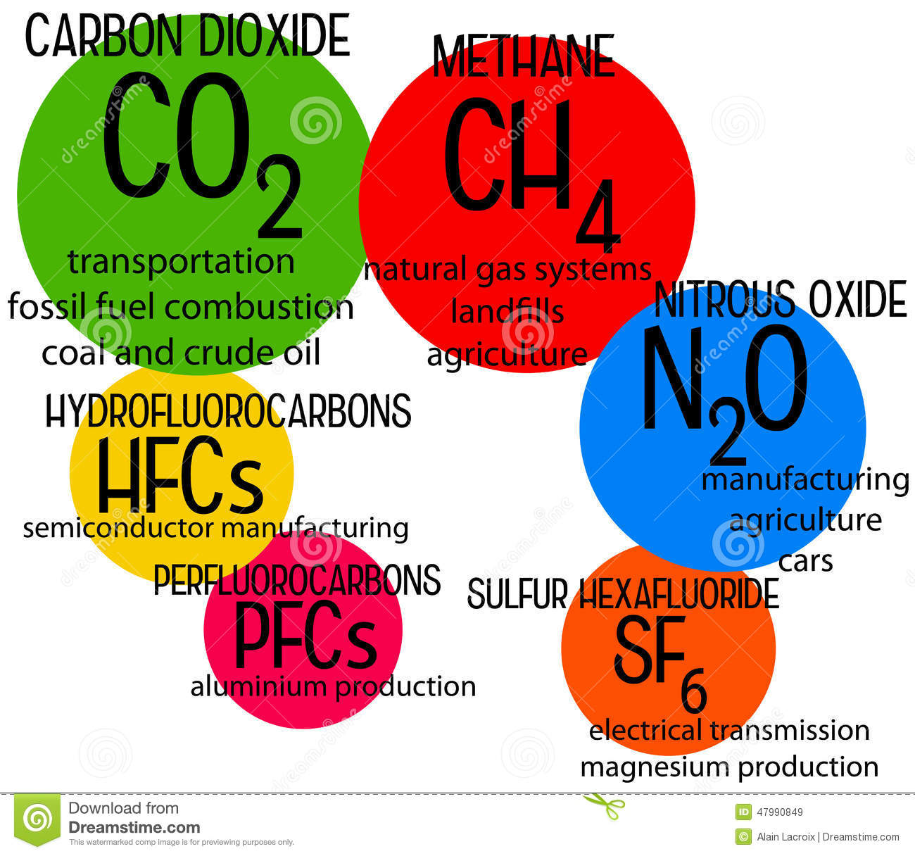 Greenhouse gases clipart.